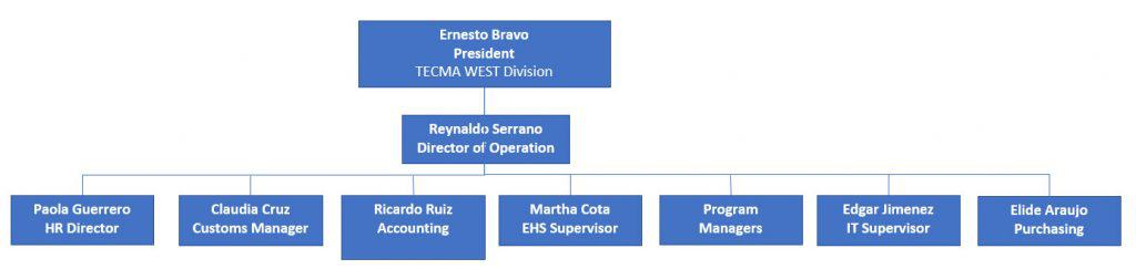 Tecma West Organizational Chart