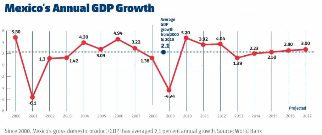 Mexican Economy Remains Strong In Spite Of Depressed Oil Tecma