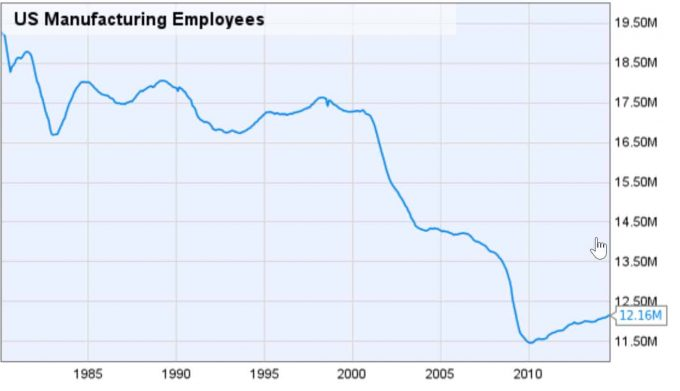 Why the Loss of US Manufacturing Jobs?