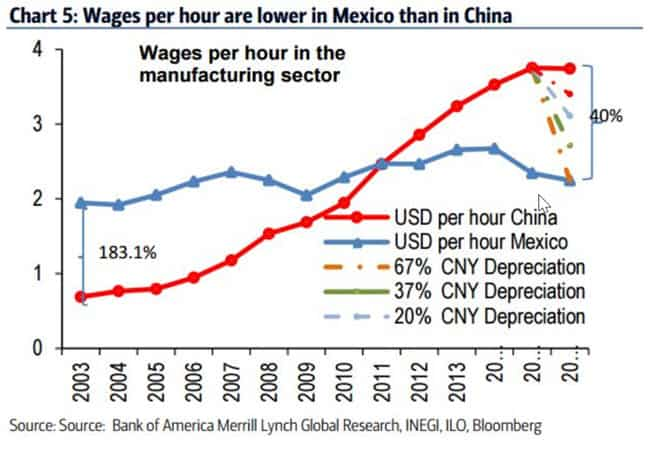 Mexico Labor Costs Continue to Benefit Manufacturing
