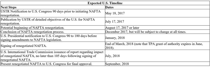 NAFTA Negotiations