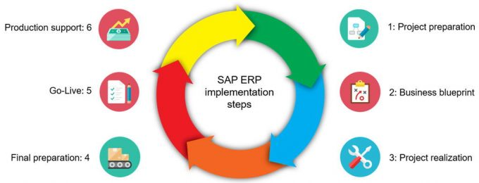 ERP in Mexico – What is an ERP and what is its evaluation process?